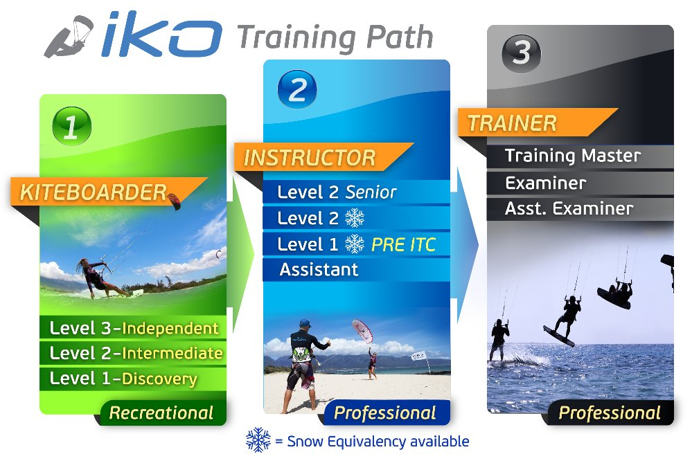 IKO Training Path