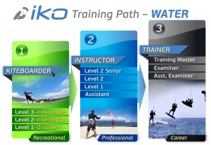 IKO Training Path   www.actionsportsmaui.com